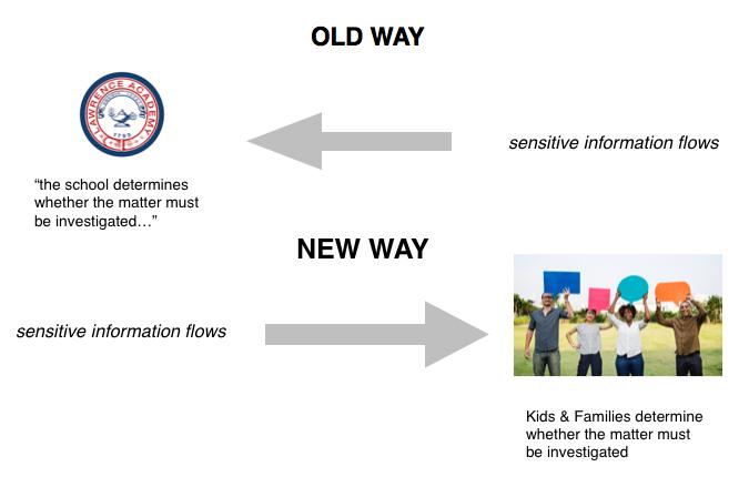 Old Way : New Way
