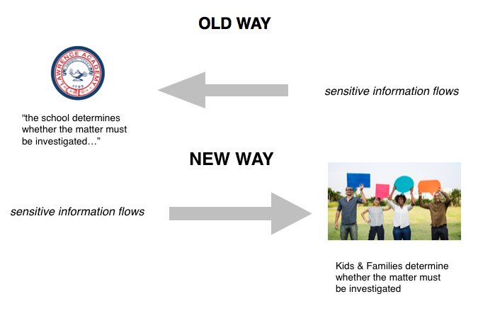 Old Way : New Way